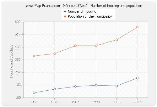 Méricourt-l'Abbé : Number of housing and population