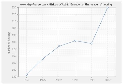 Méricourt-l'Abbé : Evolution of the number of housing
