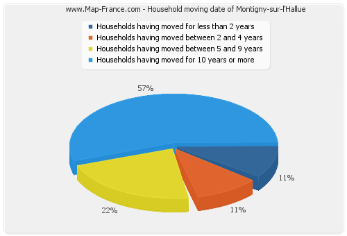 Household moving date of Montigny-sur-l'Hallue