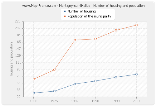 Montigny-sur-l'Hallue : Number of housing and population