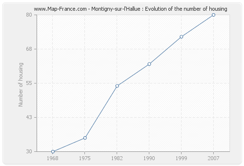 Montigny-sur-l'Hallue : Evolution of the number of housing