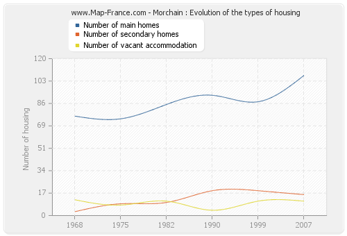 Morchain : Evolution of the types of housing
