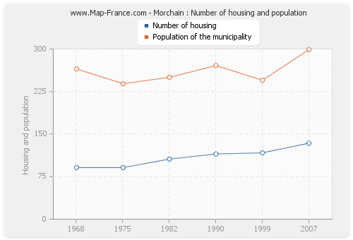 Morchain : Number of housing and population