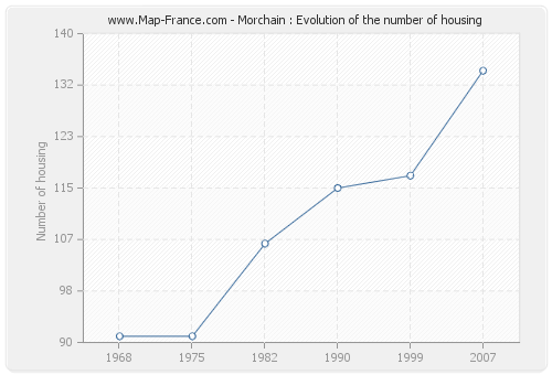 Morchain : Evolution of the number of housing
