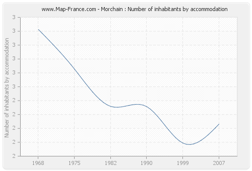 Morchain : Number of inhabitants by accommodation