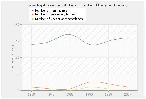 Mouflières : Evolution of the types of housing