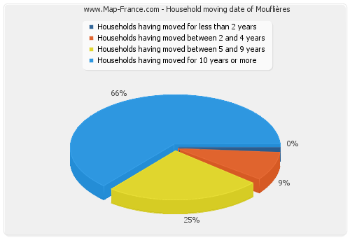 Household moving date of Mouflières