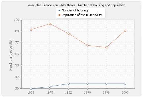 Mouflières : Number of housing and population