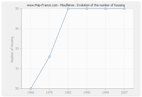Mouflières : Evolution of the number of housing