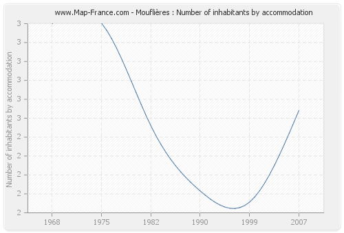 Mouflières : Number of inhabitants by accommodation