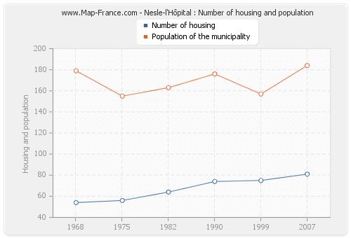 Nesle-l'Hôpital : Number of housing and population
