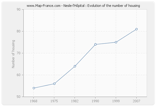 Nesle-l'Hôpital : Evolution of the number of housing