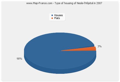 Type of housing of Nesle-l'Hôpital in 2007