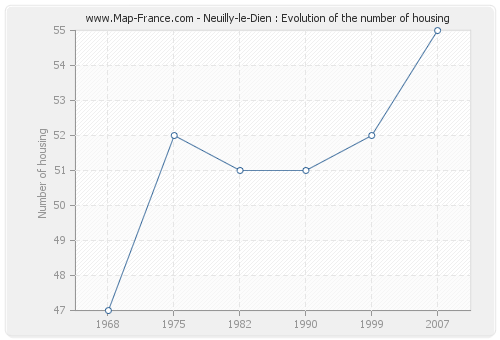 Neuilly-le-Dien : Evolution of the number of housing