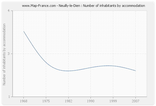 Neuilly-le-Dien : Number of inhabitants by accommodation