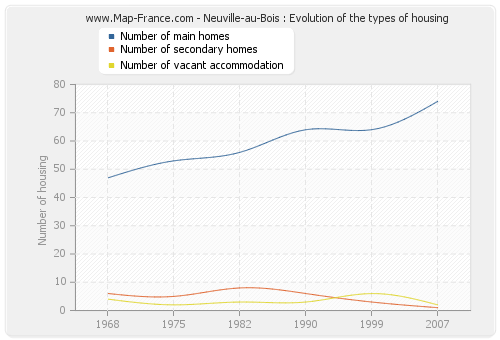 Neuville-au-Bois : Evolution of the types of housing