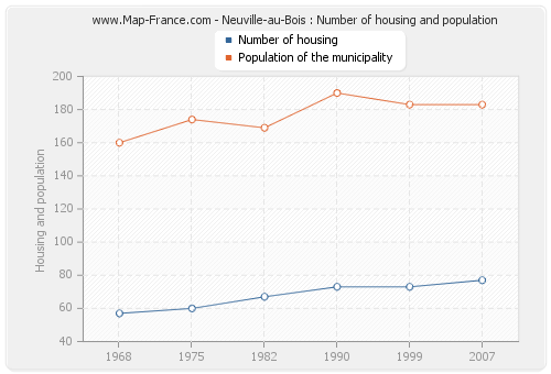 Neuville-au-Bois : Number of housing and population