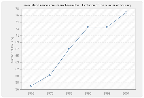 Neuville-au-Bois : Evolution of the number of housing