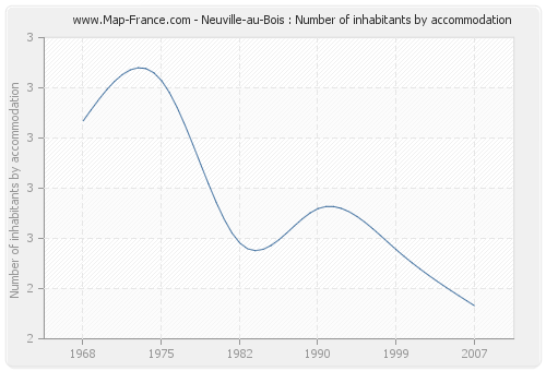 Neuville-au-Bois : Number of inhabitants by accommodation