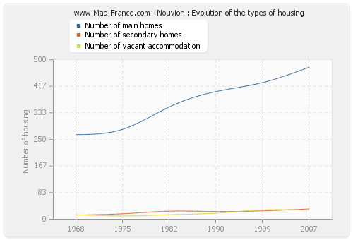 Nouvion : Evolution of the types of housing