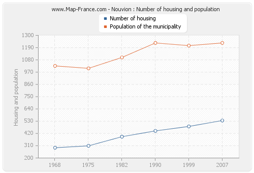 Nouvion : Number of housing and population