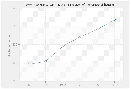 Nouvion : Evolution of the number of housing