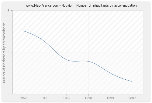 Nouvion : Number of inhabitants by accommodation