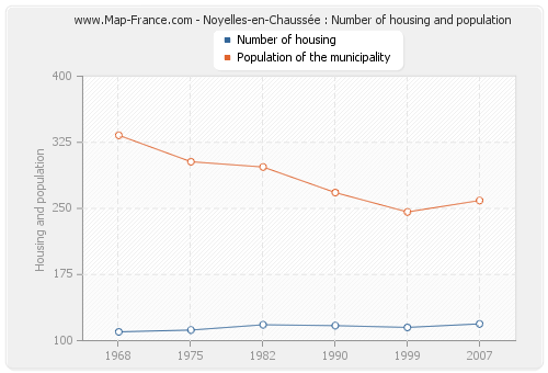 Noyelles-en-Chaussée : Number of housing and population