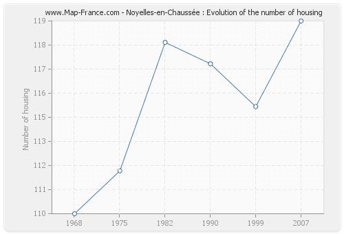Noyelles-en-Chaussée : Evolution of the number of housing