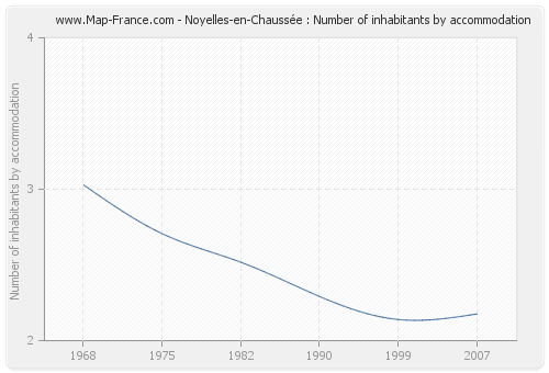 Noyelles-en-Chaussée : Number of inhabitants by accommodation