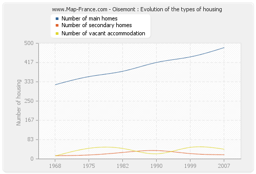 Oisemont : Evolution of the types of housing