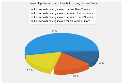 Household moving date of Oisemont