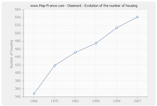 Oisemont : Evolution of the number of housing