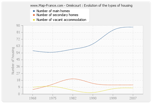 Omiécourt : Evolution of the types of housing