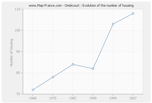 Omiécourt : Evolution of the number of housing