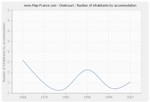 Omiécourt : Number of inhabitants by accommodation
