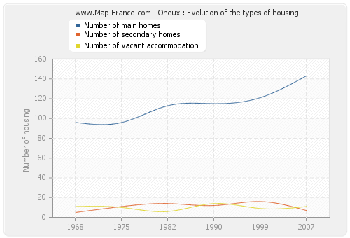 Oneux : Evolution of the types of housing
