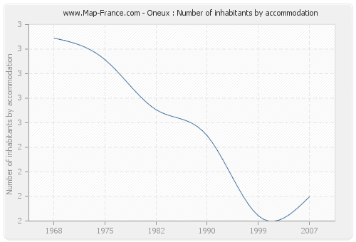 Oneux : Number of inhabitants by accommodation