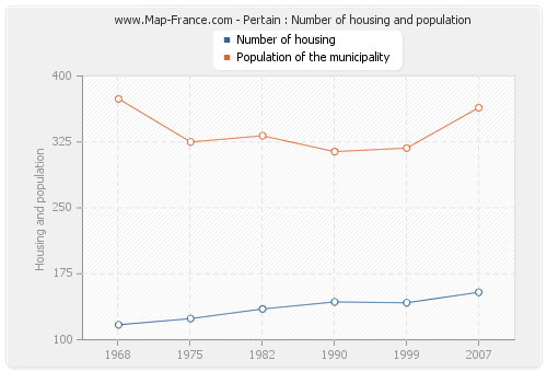 Pertain : Number of housing and population
