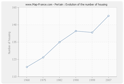 Pertain : Evolution of the number of housing