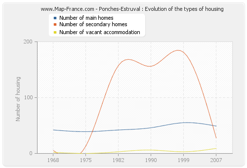 Ponches-Estruval : Evolution of the types of housing