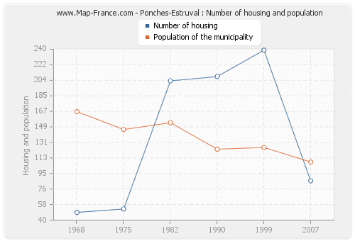 Ponches-Estruval : Number of housing and population