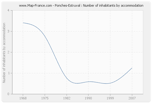 Ponches-Estruval : Number of inhabitants by accommodation