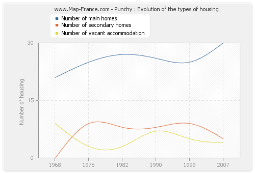 Punchy : Evolution of the types of housing