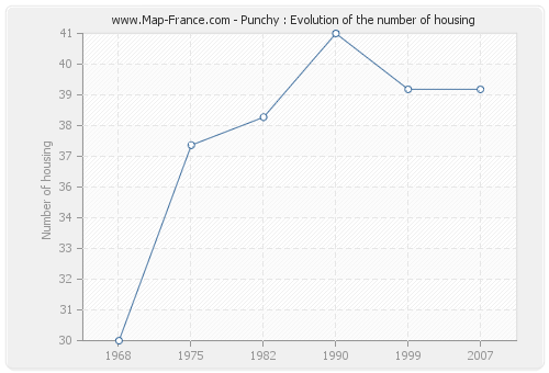 Punchy : Evolution of the number of housing