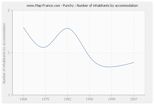 Punchy : Number of inhabitants by accommodation