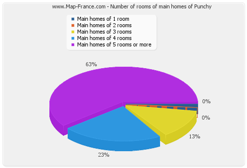 Number of rooms of main homes of Punchy