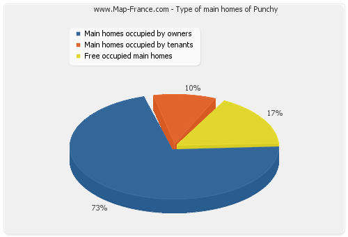 Type of main homes of Punchy