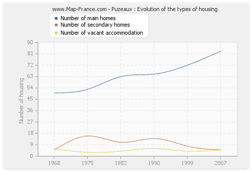 Puzeaux : Evolution of the types of housing