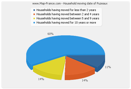 Household moving date of Puzeaux